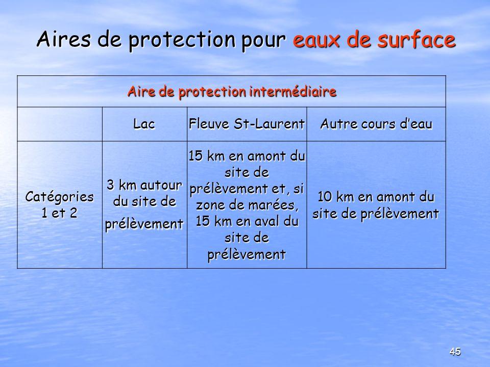 Aires de protection pour eaux de surface