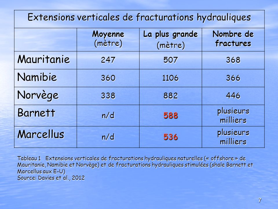 Extensions verticales de fracturations hydrauliques