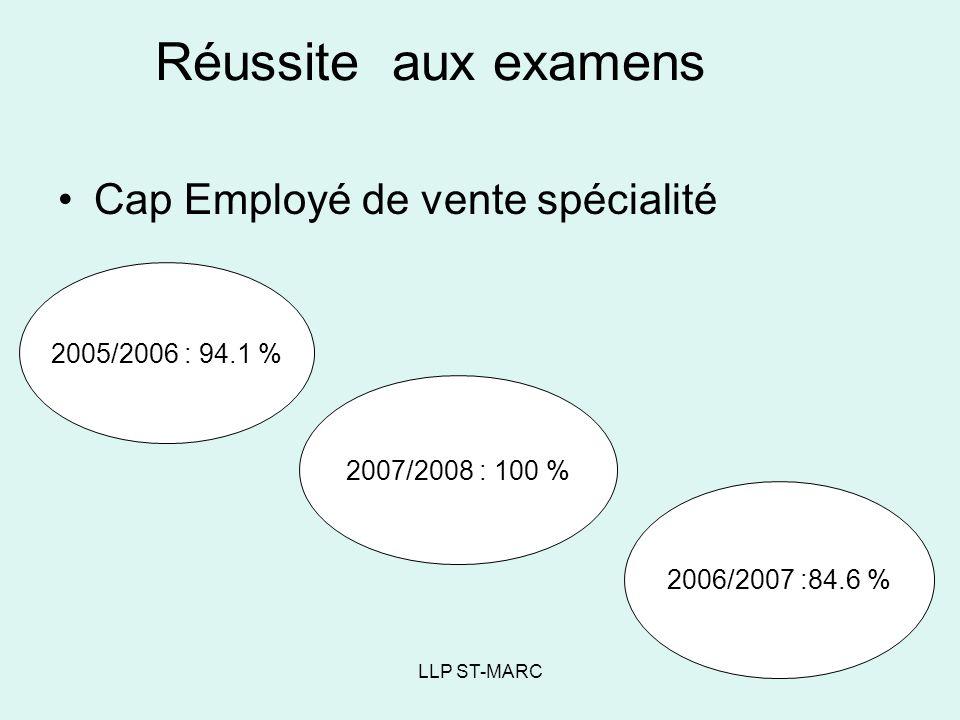Réussite aux examens Cap Employé de vente spécialité