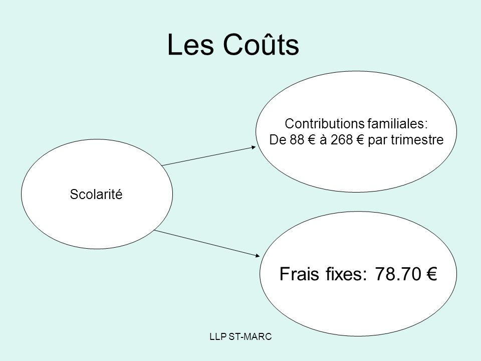 Contributions familiales: