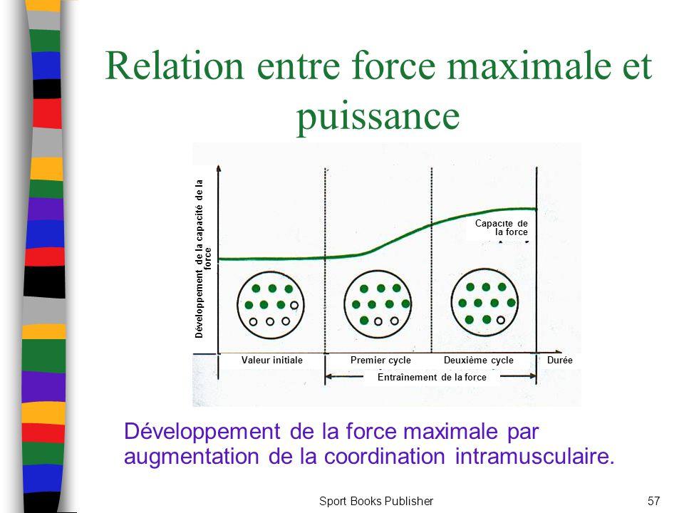 Relation entre force maximale et puissance