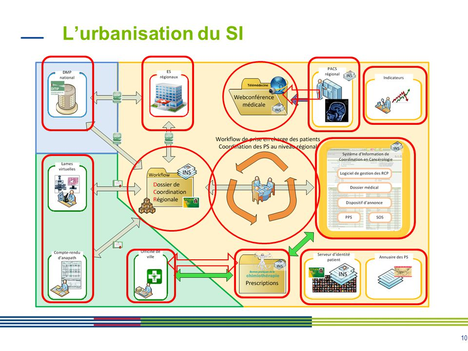 L'urbanisation du SI