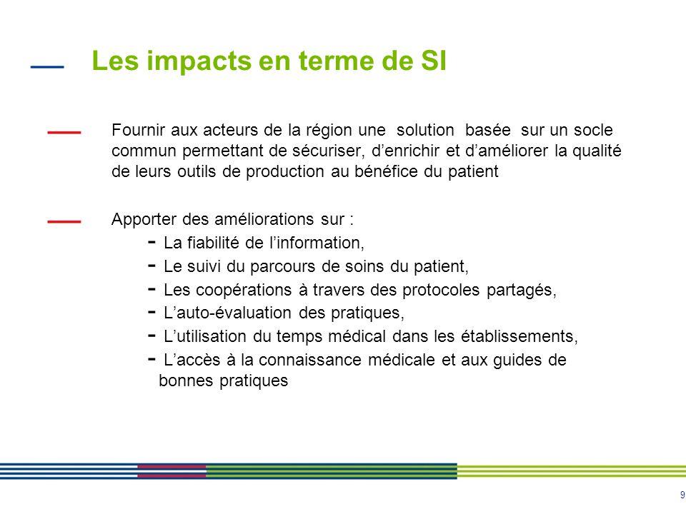 Les impacts en terme de SI