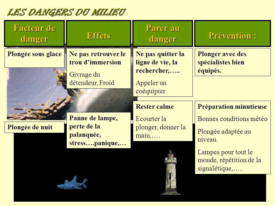 LES DANGERS DU MILIEU Facteur de danger Effets Parer au danger