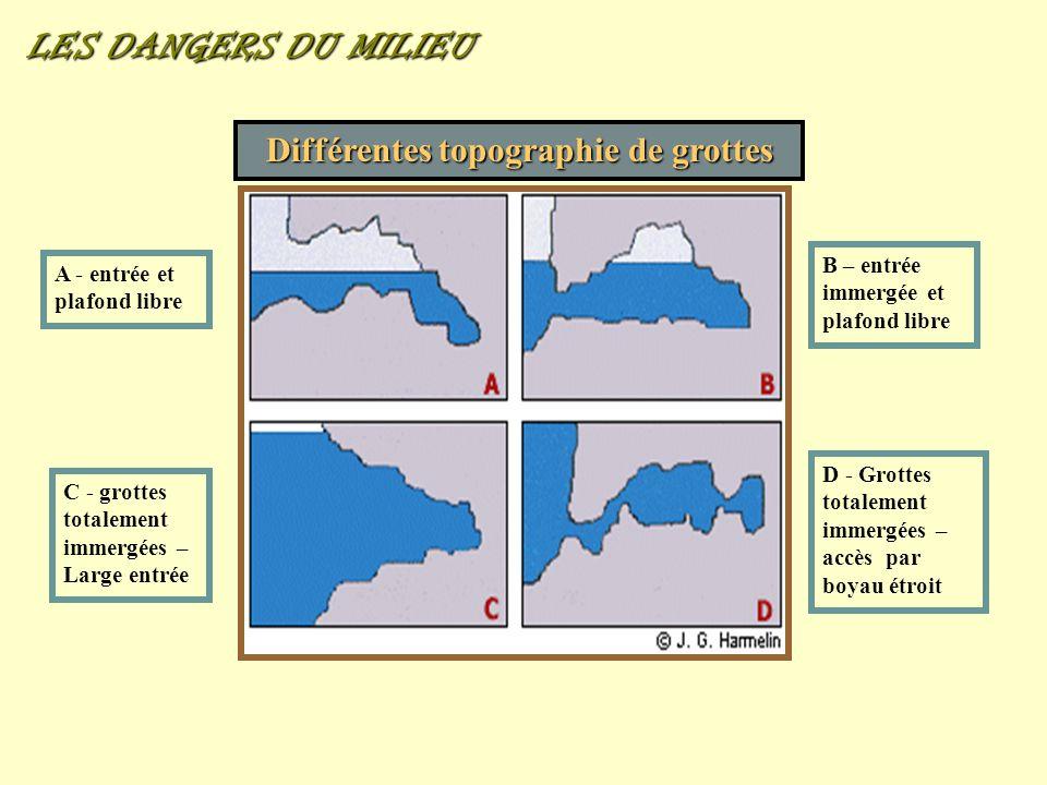 Différentes topographie de grottes