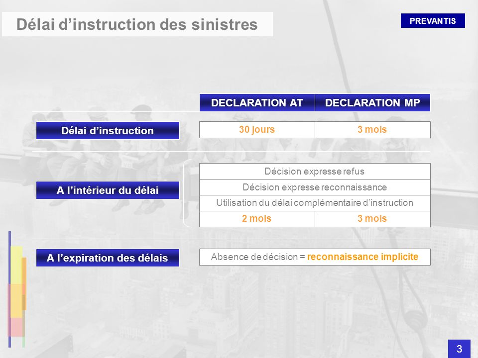 Délai d'instruction des sinistres A l'expiration des délais