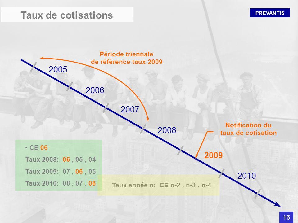 Taux de cotisations 2005 2006 2007 2008 2009 2010 Période triennale