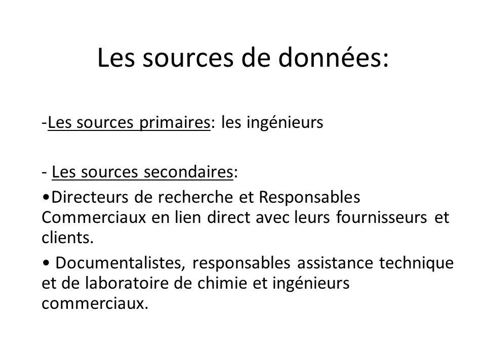 Les sources de données: