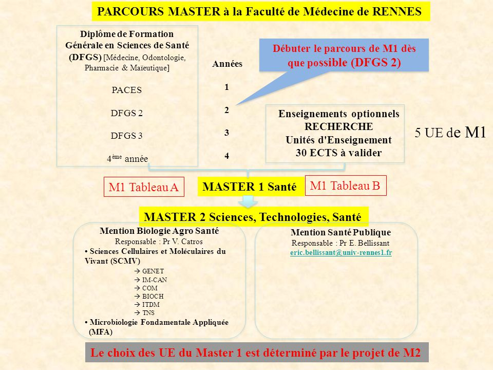 MASTER 2 SCIENCES, TECHNOLOGIES, SANTE