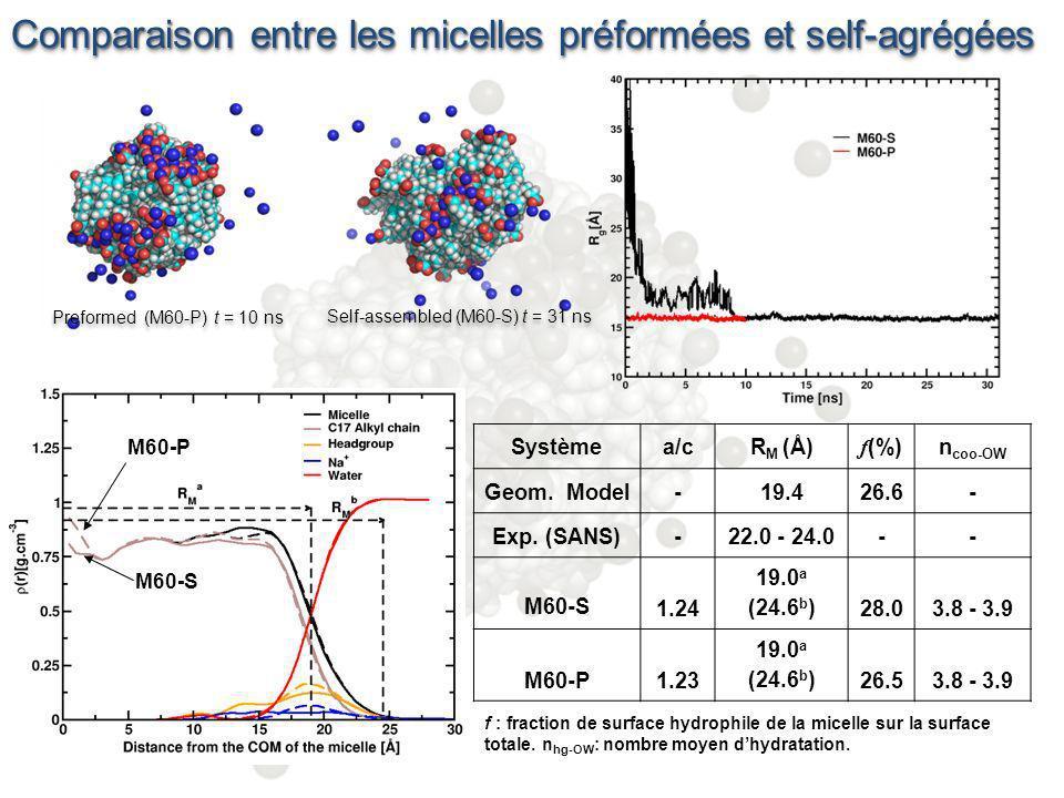 Comparaison entre les micelles préformées et self-agrégées
