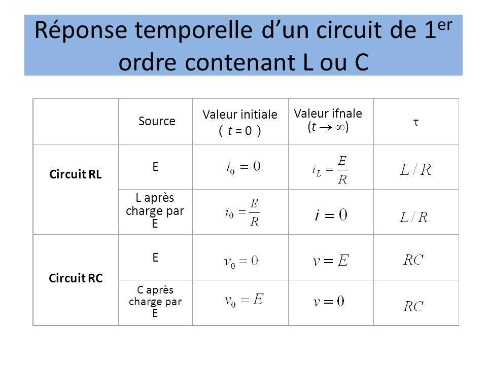 Réponse temporelle d'un circuit de 1er ordre contenant L ou C