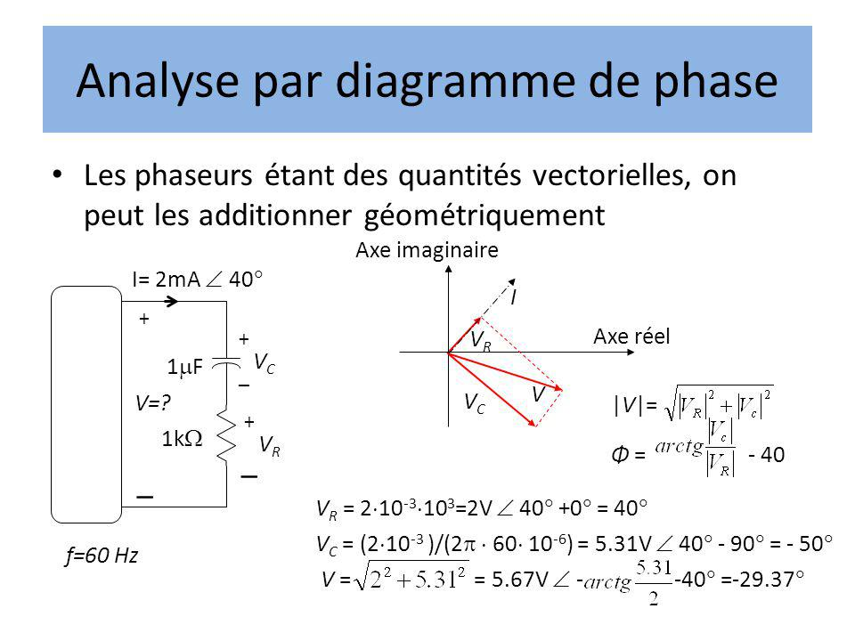 Analyse par diagramme de phase