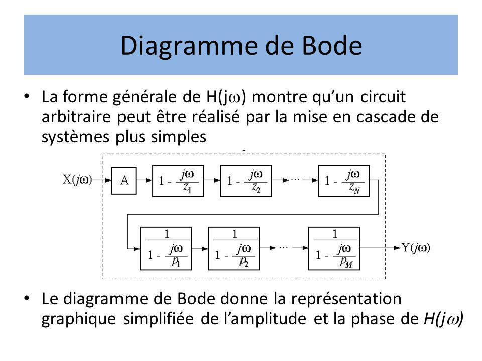Diagramme de Bode La forme générale de H(j) montre qu'un circuit arbitraire peut être réalisé par la mise en cascade de systèmes plus simples.