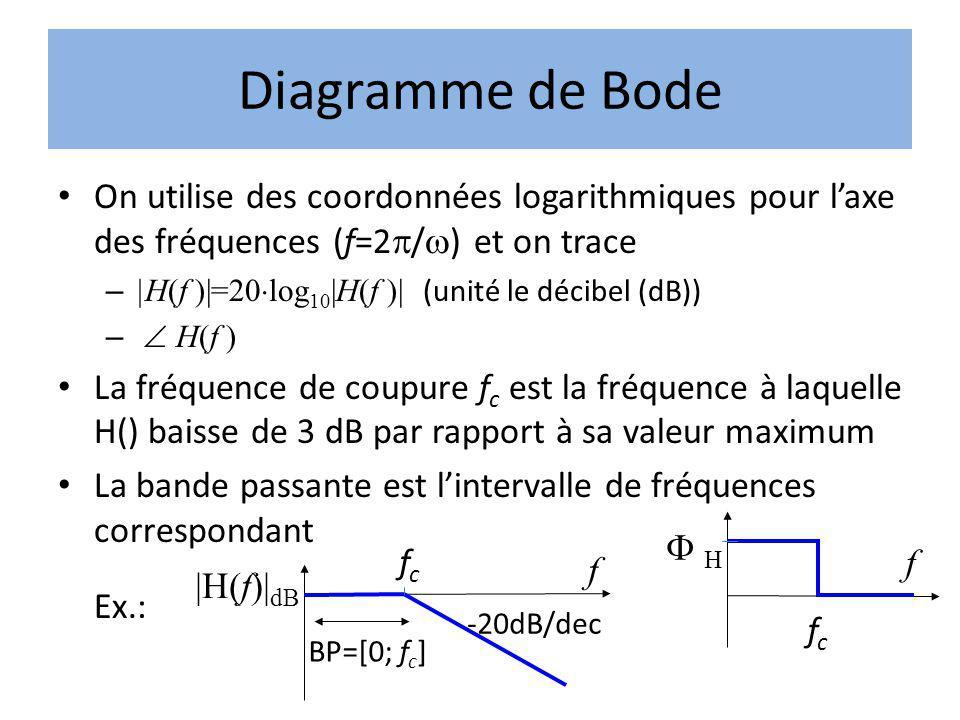 Diagramme de Bode On utilise des coordonnées logarithmiques pour l'axe des fréquences (f=2p/w) et on trace.