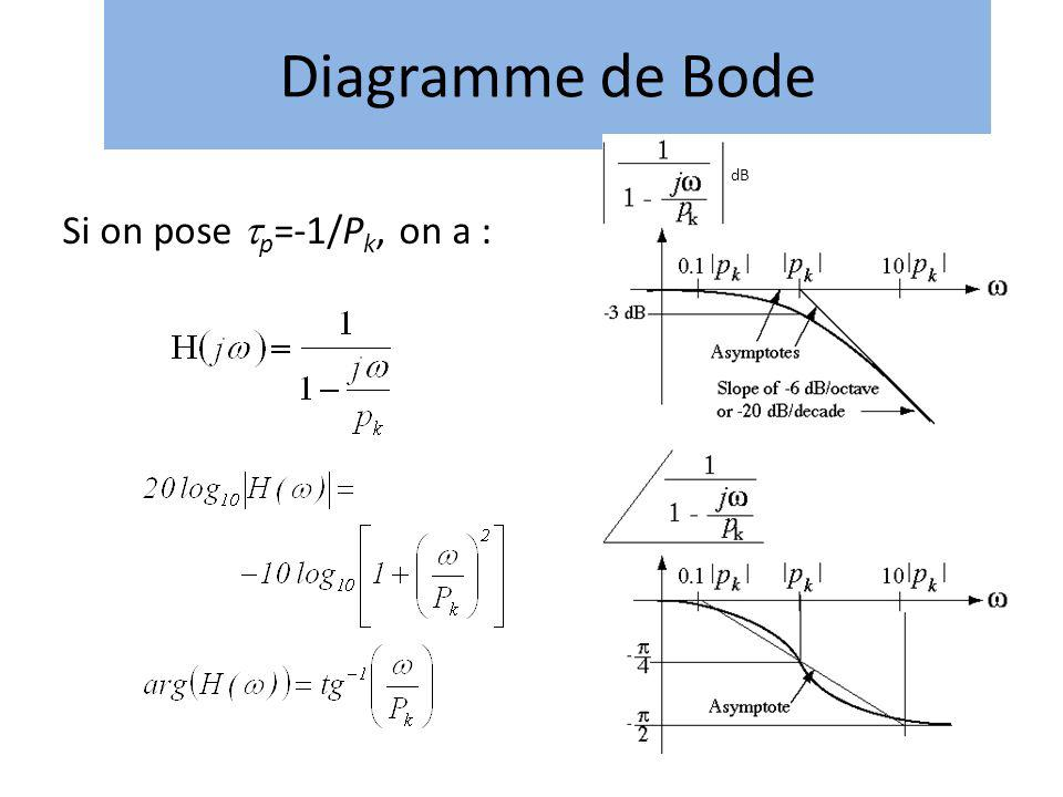 Diagramme de Bode dB Si on pose p=-1/Pk, on a :