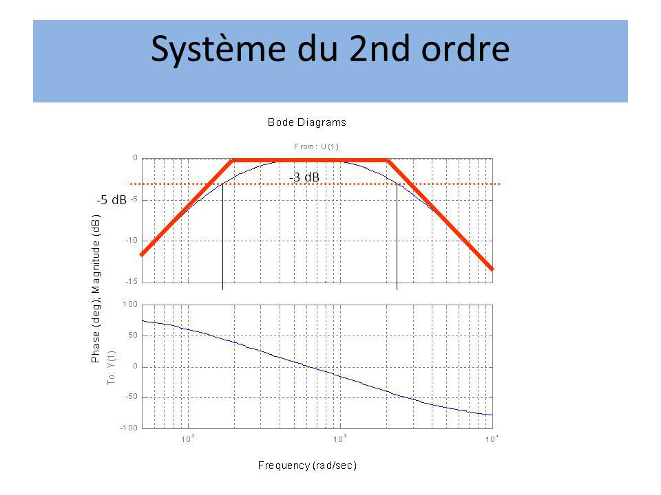 Système du 2nd ordre -3 dB -5 dB