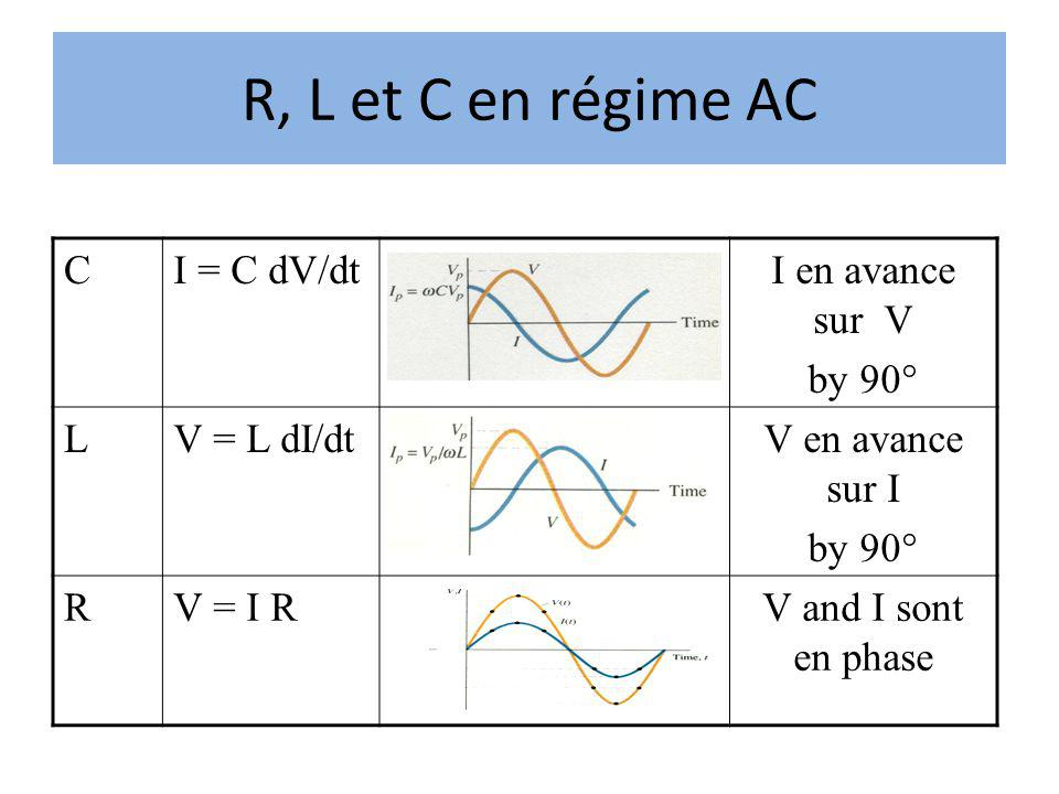 R, L et C en régime AC C I = C dV/dt I en avance sur V by 90° L