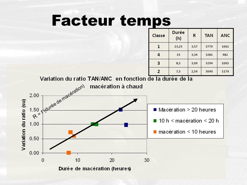 Facteur temps R = f (durée de macération) Classe Durée (h) R TAN ANC 1
