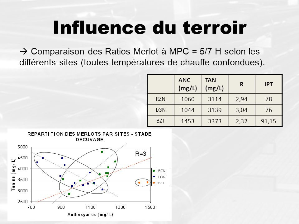 Influence du terroir  Comparaison des Ratios Merlot à MPC = 5/7 H selon les différents sites (toutes températures de chauffe confondues).