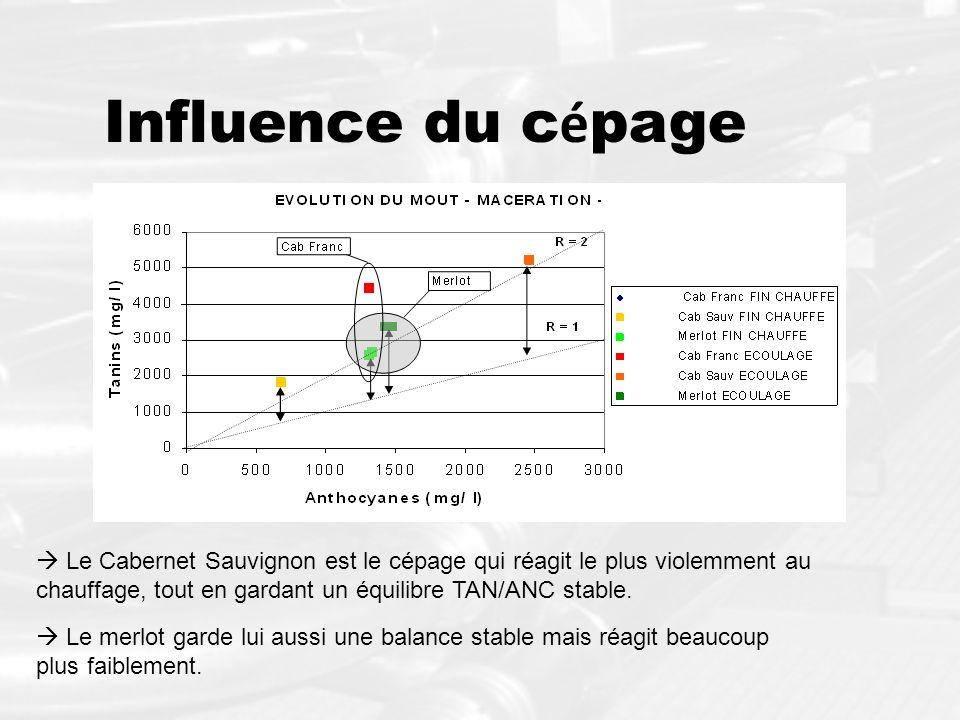 Influence du cépage  Le Cabernet Sauvignon est le cépage qui réagit le plus violemment au chauffage, tout en gardant un équilibre TAN/ANC stable.