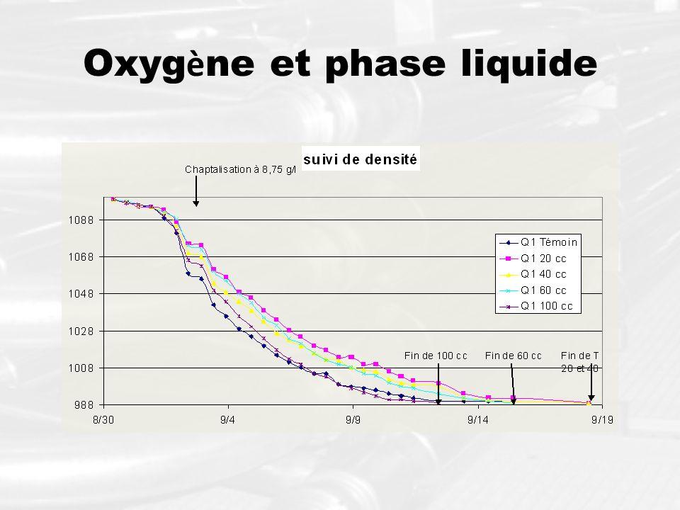 Oxygène et phase liquide