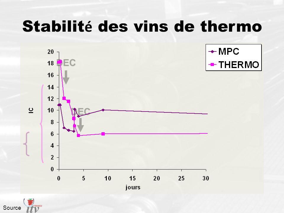 Stabilité des vins de thermo