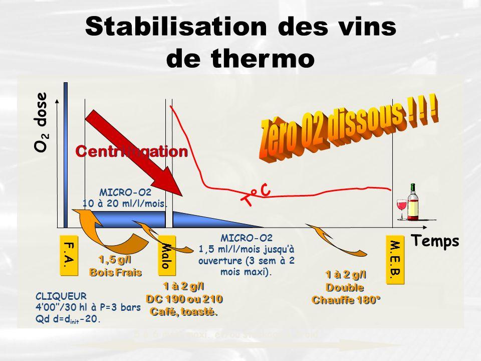 Stabilisation des vins de thermo