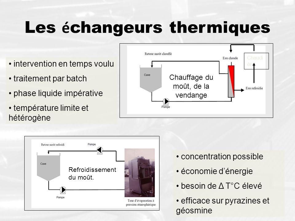 Les échangeurs thermiques