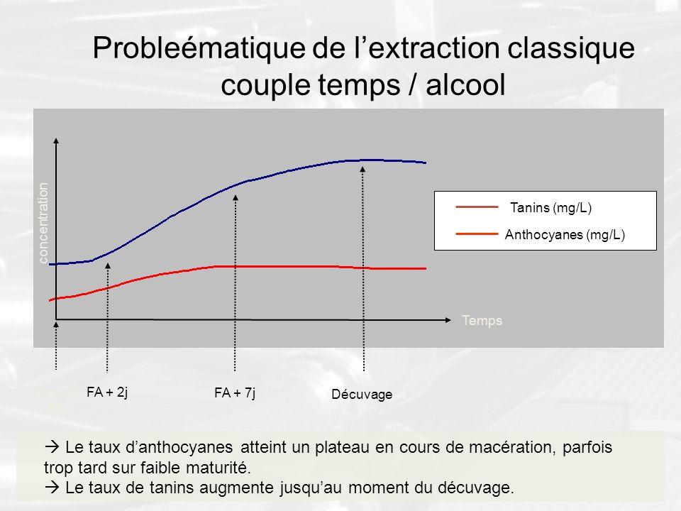 Probleématique de l'extraction classique couple temps / alcool