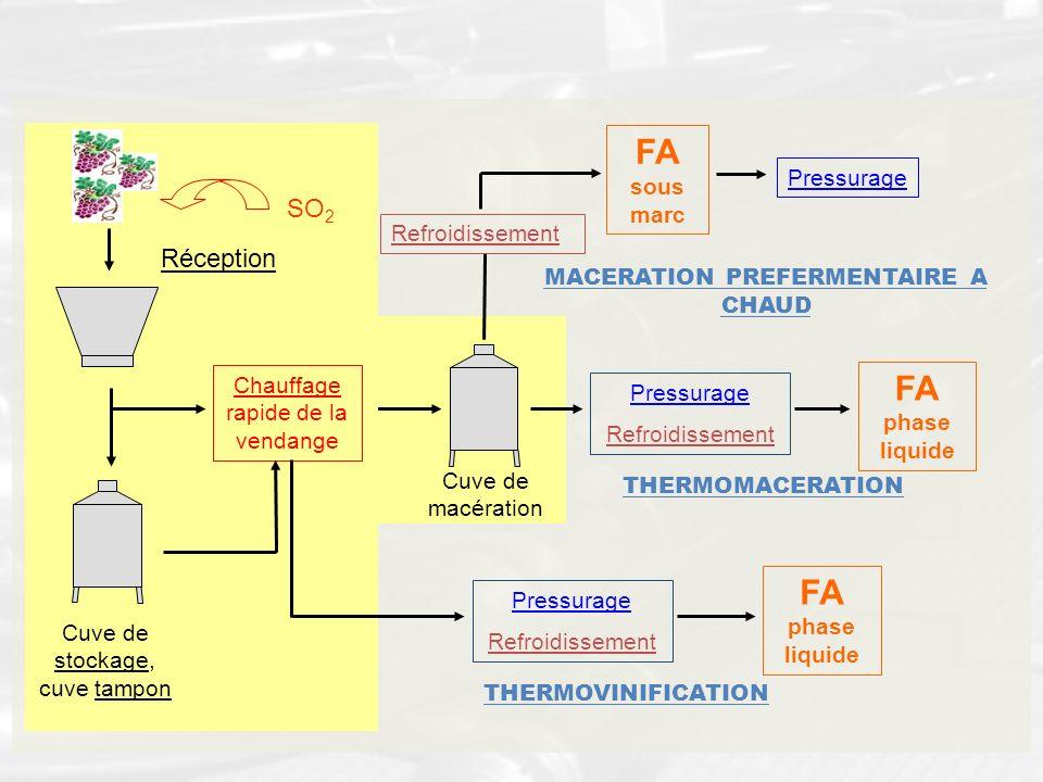 FA sous marc FA phase liquide FA phase liquide