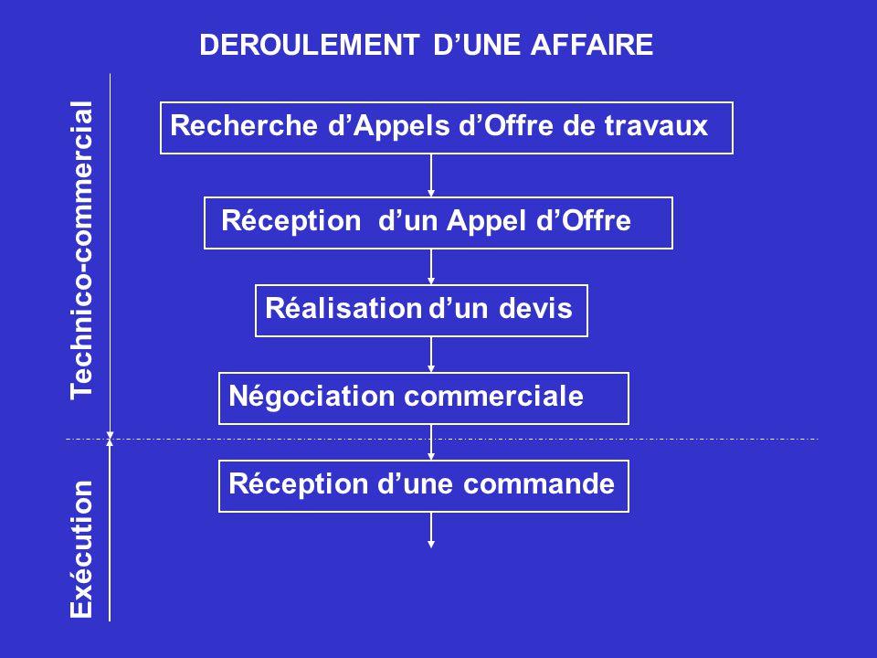 DEROULEMENT D'UNE AFFAIRE