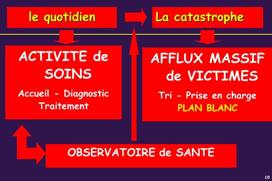 AFFLUX MASSIF de VICTIMES