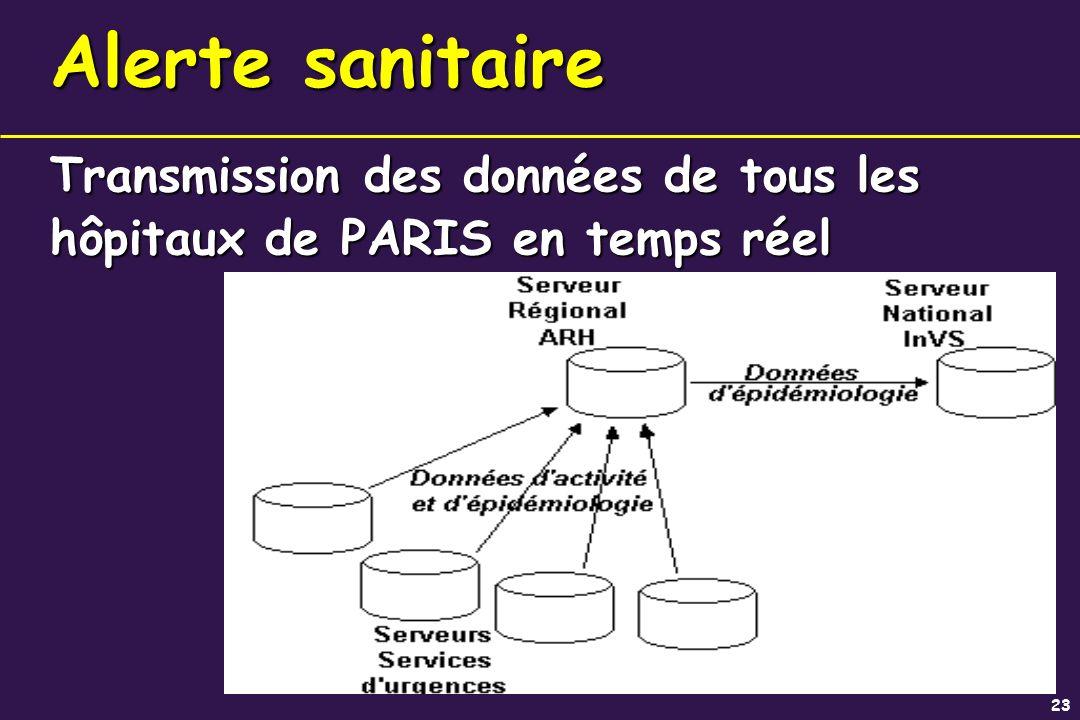 Transmission des données de tous les hôpitaux de PARIS en temps réel