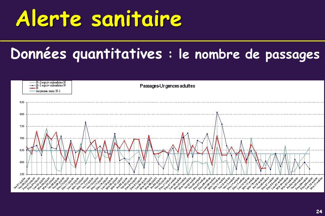Alerte sanitaire Données quantitatives : le nombre de passages