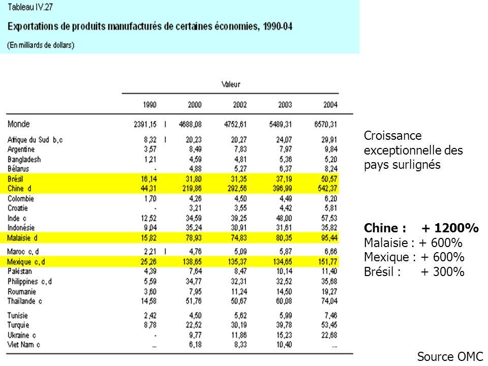 Croissance exceptionnelle des. pays surlignés. Chine : + 1200% Malaisie : + 600% Mexique : + 600%