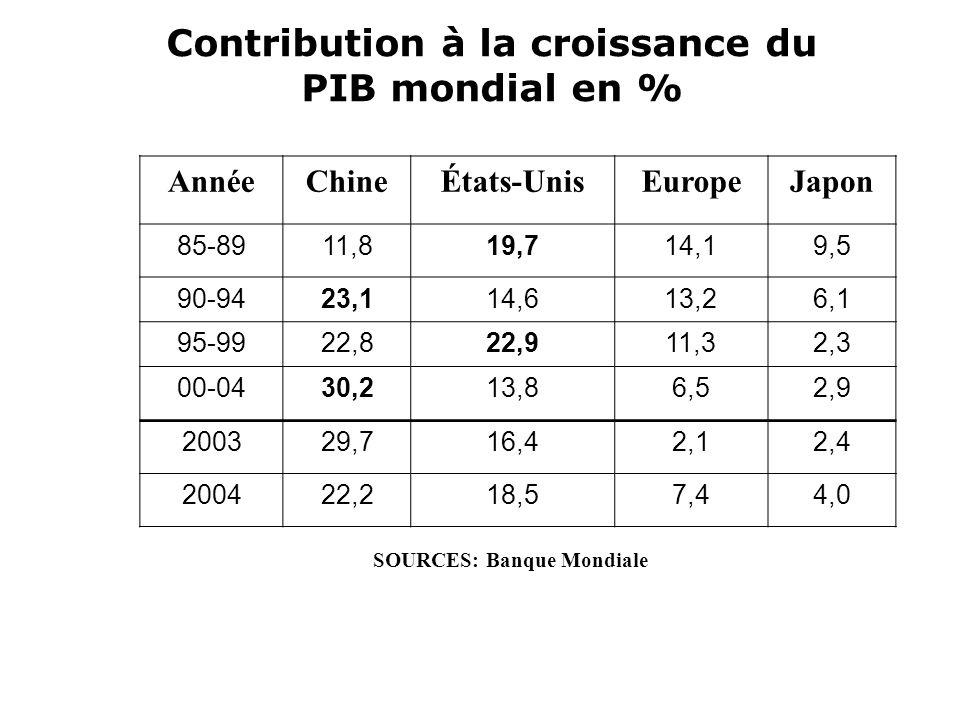 Contribution à la croissance du PIB mondial en %