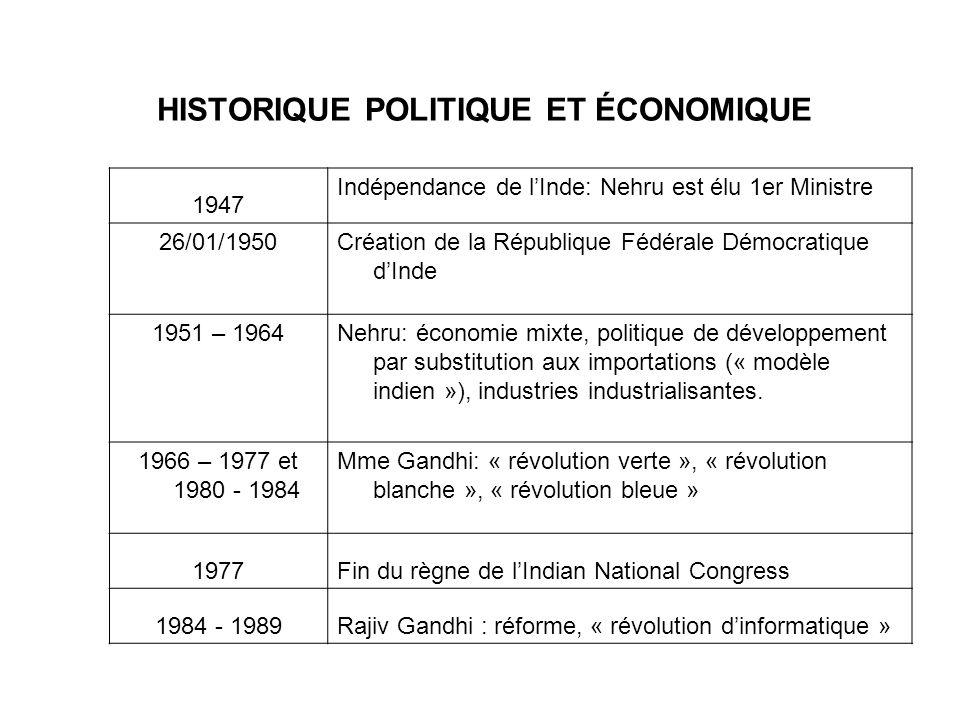 HISTORIQUE POLITIQUE ET ÉCONOMIQUE