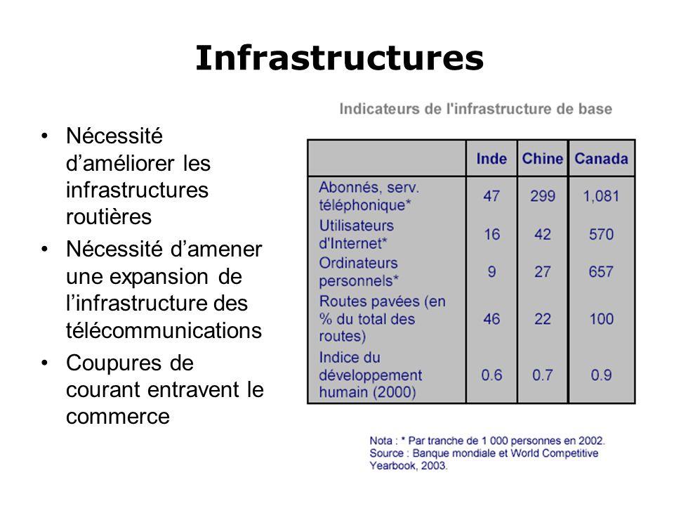 Infrastructures Nécessité d'améliorer les infrastructures routières