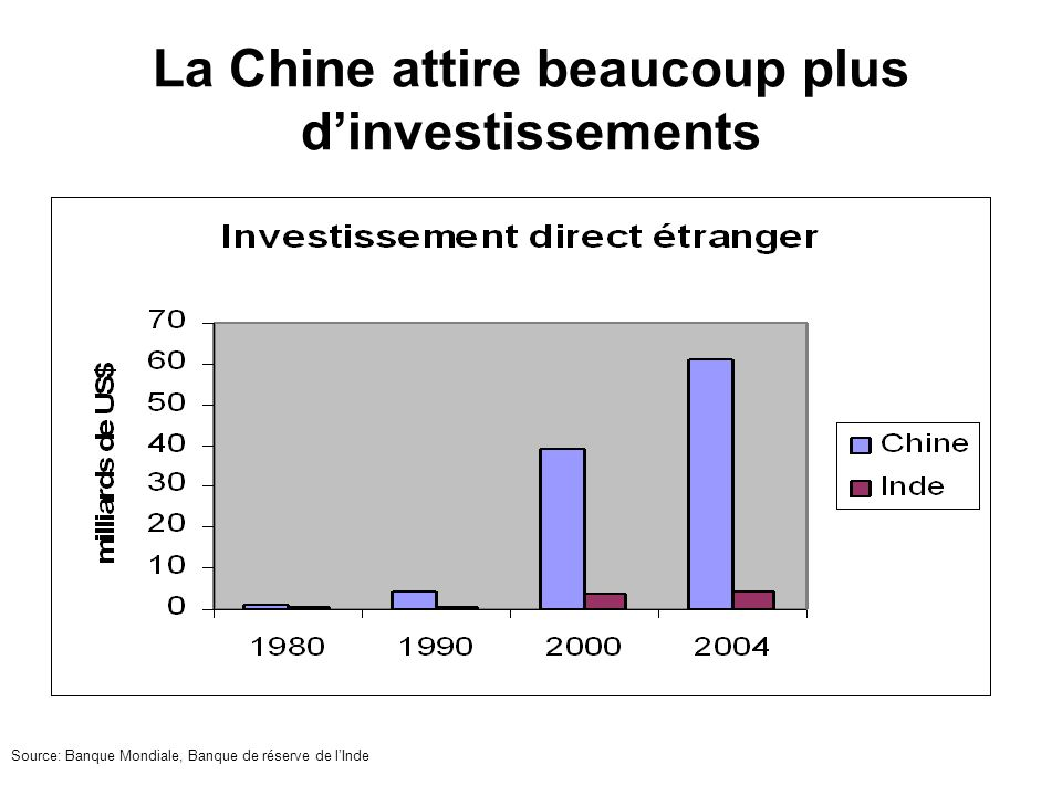 La Chine attire beaucoup plus d'investissements