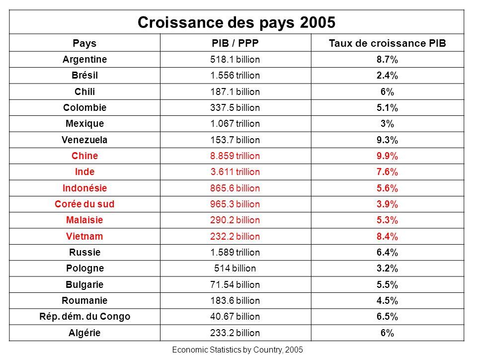 Croissance des pays 2005 Pays PIB / PPP Taux de croissance PIB