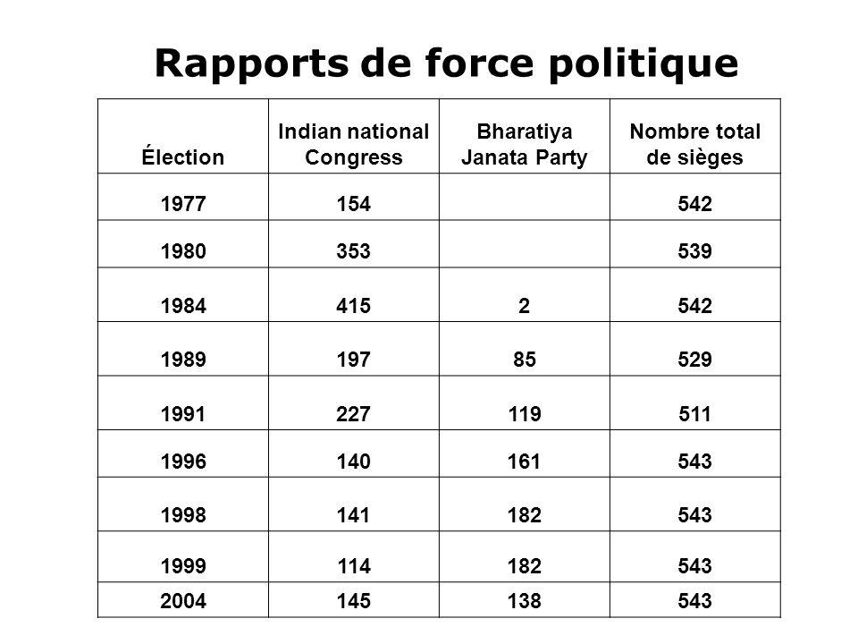 Rapports de force politique
