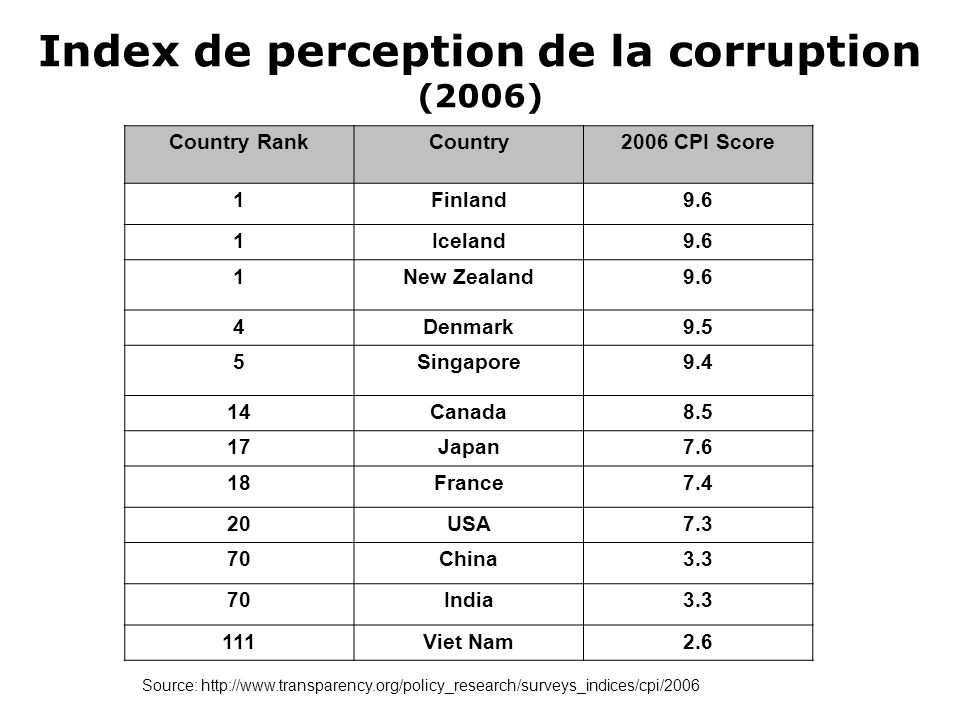 Index de perception de la corruption (2006)