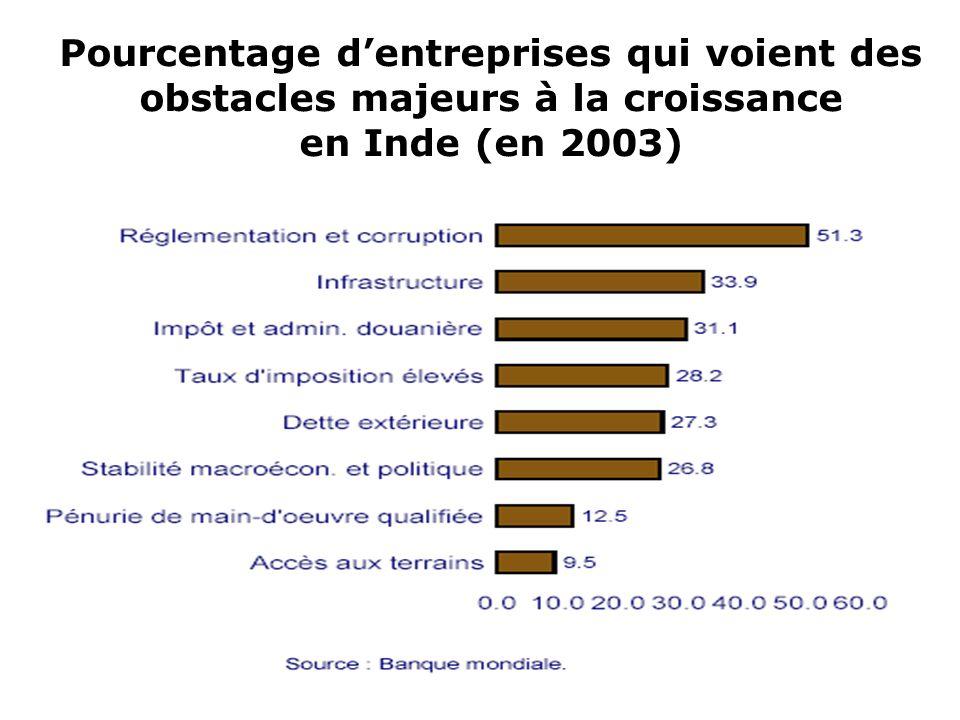 Pourcentage d'entreprises qui voient des obstacles majeurs à la croissance en Inde (en 2003)