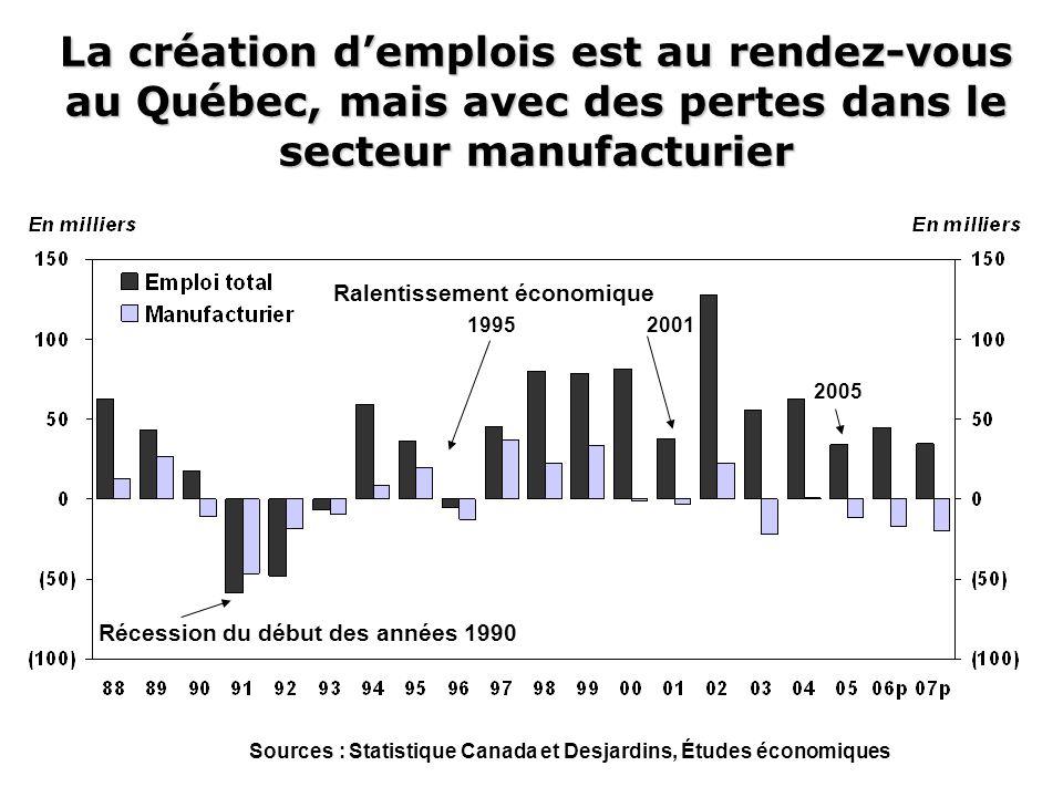 La création d'emplois est au rendez-vous au Québec, mais avec des pertes dans le secteur manufacturier