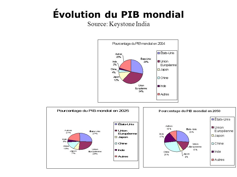 Évolution du PIB mondial Source: Keystone India