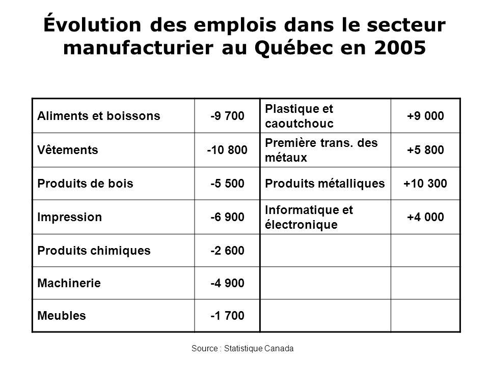Évolution des emplois dans le secteur manufacturier au Québec en 2005