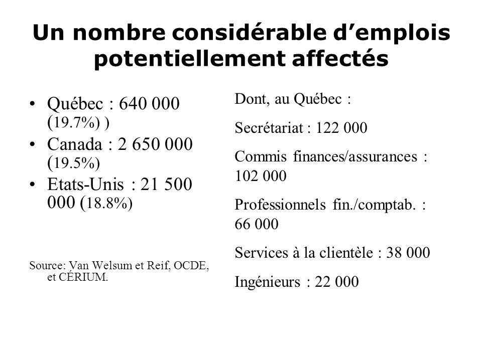 Un nombre considérable d'emplois potentiellement affectés
