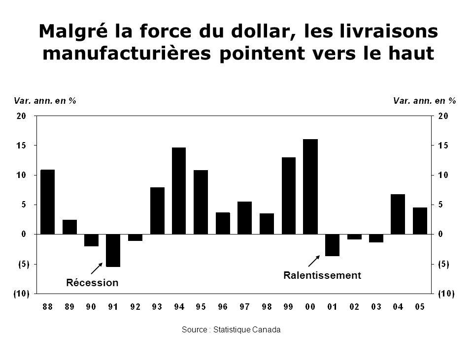Malgré la force du dollar, les livraisons manufacturières pointent vers le haut
