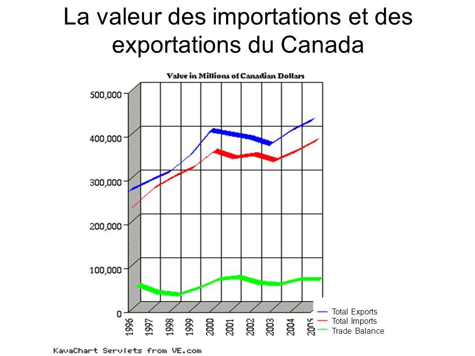 La valeur des importations et des exportations du Canada