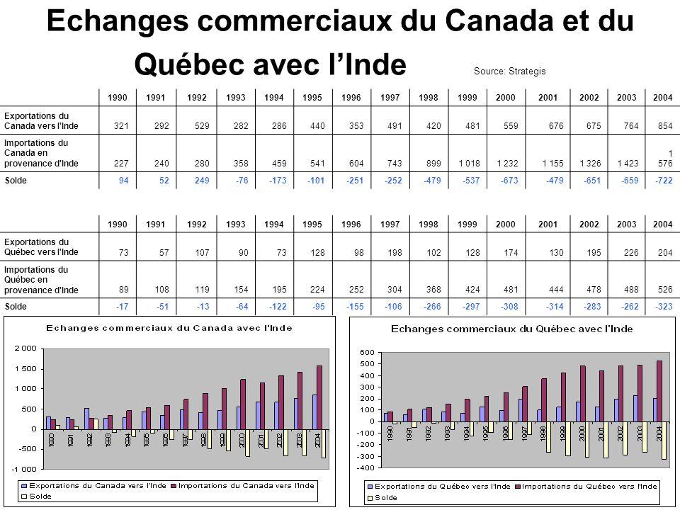 Echanges commerciaux du Canada et du Québec avec l'Inde